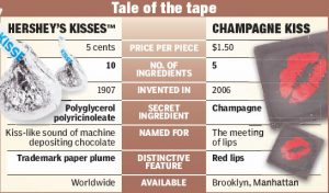 This graphic by the NY Post neatly explains why it would be rather challenging to mistake a Jacques Torres Champagne Kiss for one by Hershey's.